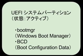 UEFIシステムパーティション